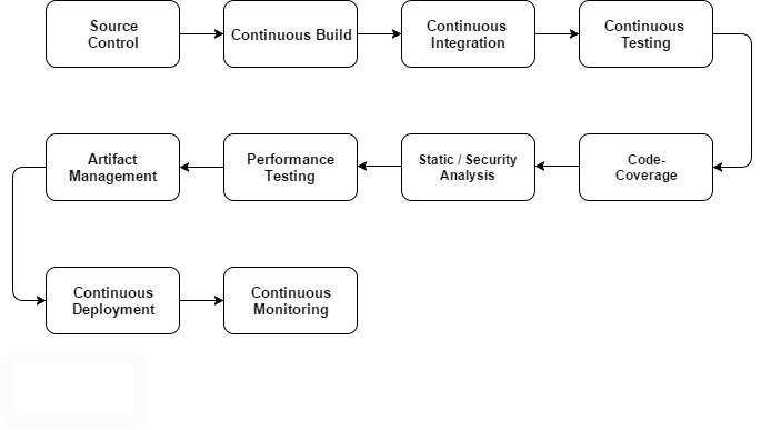 Continuous Integration: Delivery Pipeline
